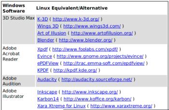 Linux Equivalent